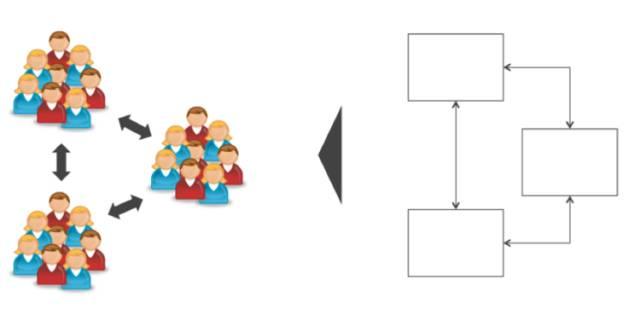 企业的组织架构是如何影响技术架构的?插图(9)