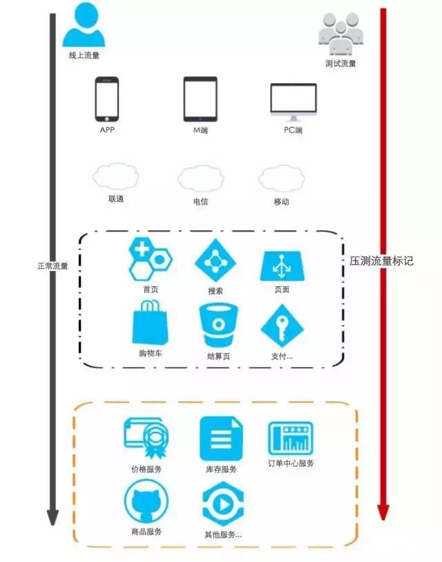 1199亿成交额!京东618大捷幕后技术功臣揭秘插图(7)