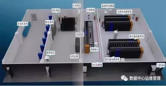机房三维(3D)监控系统和机房可视化动力环境监控系统,两者有什么功能特点?插图(7)