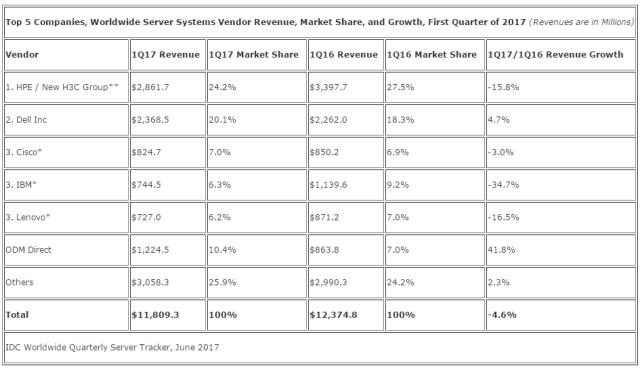 全球服务器市场格局简述,又跌跌跌跌跌跌跌跌了.....插图(1)