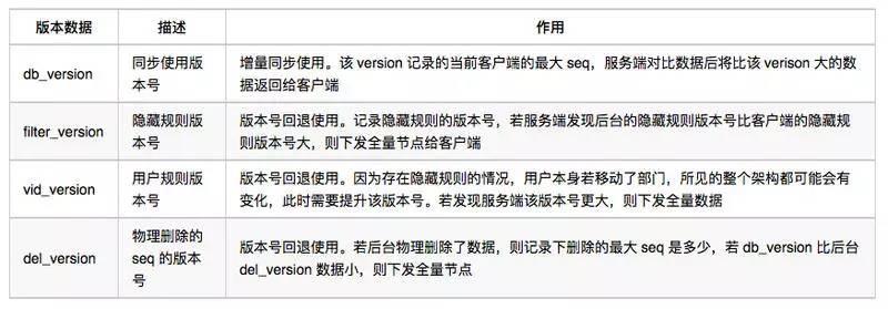 企业微信组织架构同步优化的思路与实操演练插图(7)