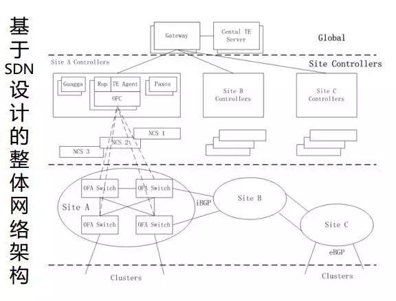 怎样构建基于SDN网络的自动化运维系统?插图(8)