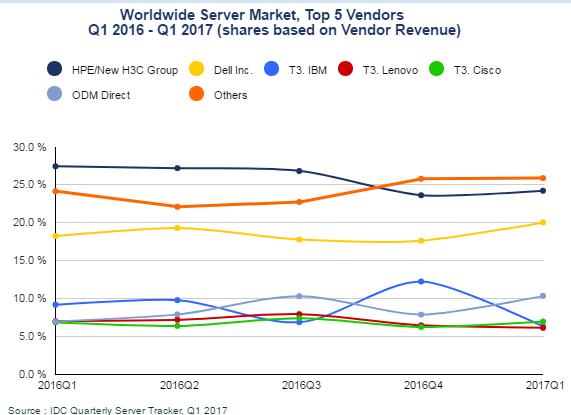 全球服务器市场格局简述,又跌跌跌跌跌跌跌跌了.....插图(3)