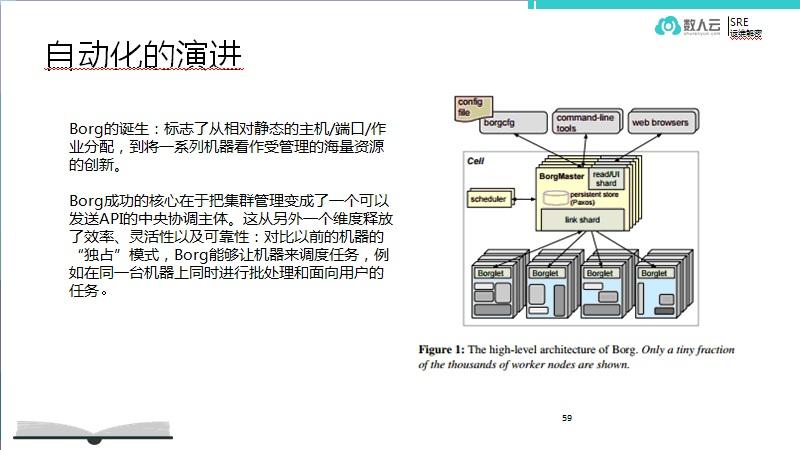 运维达尔文:SRE的自动化演进插图(3)