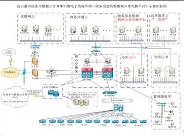 0元力压0.1元,中国电信中标连云港政务云项目插图(1)