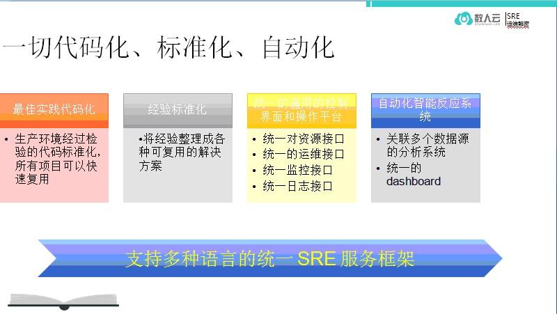 运维达尔文:SRE的自动化演进插图(5)
