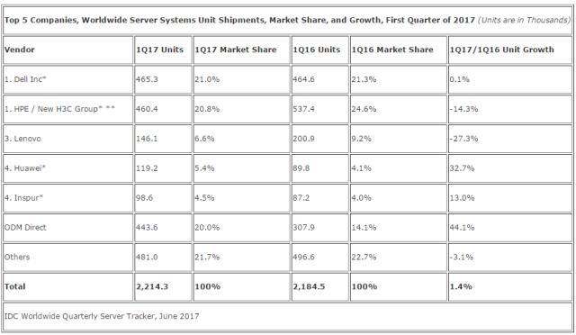 全球服务器市场格局简述,又跌跌跌跌跌跌跌跌了.....插图(6)