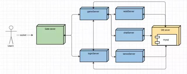 游戏服务器架构的演进简史插图(7)