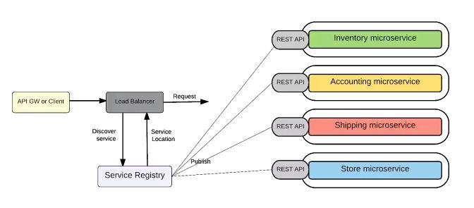 详解微服务实践 从架构到部署插图(9)