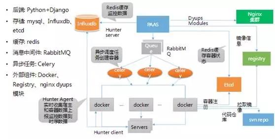 实战:阿里巴巴 DevOps 转型后的运维平台建设插图