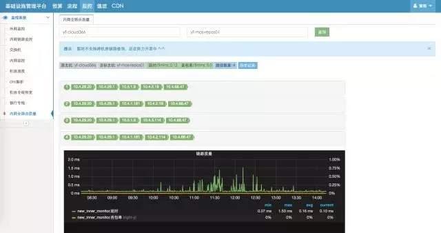 承载新美大3万台服务器的云计算基础运维插图(11)