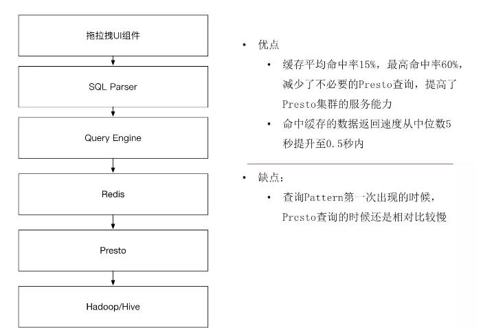 唯品会海量实时OLAP分析技术升级之路插图(11)