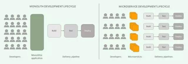 成功备战微服务的5个准备步骤插图(2)
