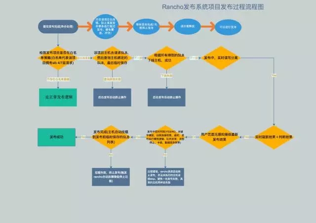 从无到有:熊猫直播 Rancho 发布系统构建之路插图(13)