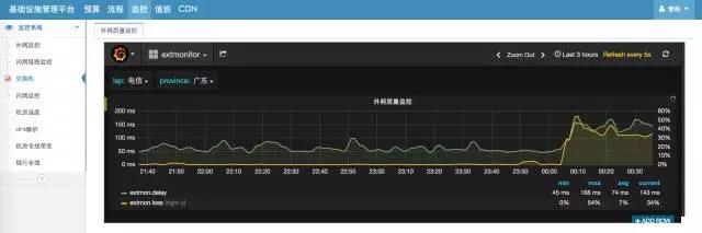 承载新美大3万台服务器的云计算基础运维插图(14)