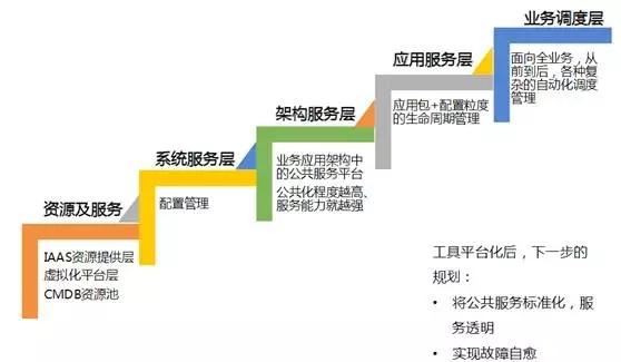 从无到有:熊猫直播 Rancho 发布系统构建之路插图(14)