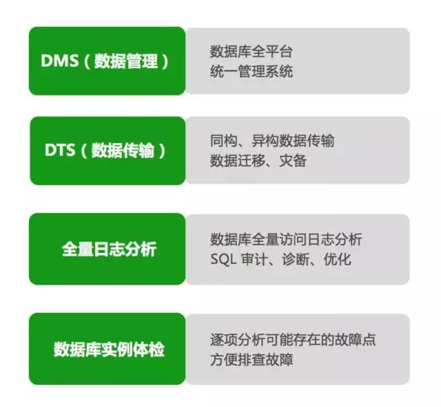360 私有云平台 MySQL 自动化实现剖析插图(15)