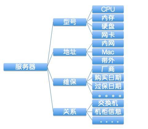 有了CMDB,为什么还要应用配置管理插图(1)