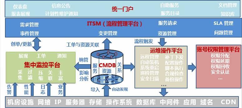 运维平台架构图