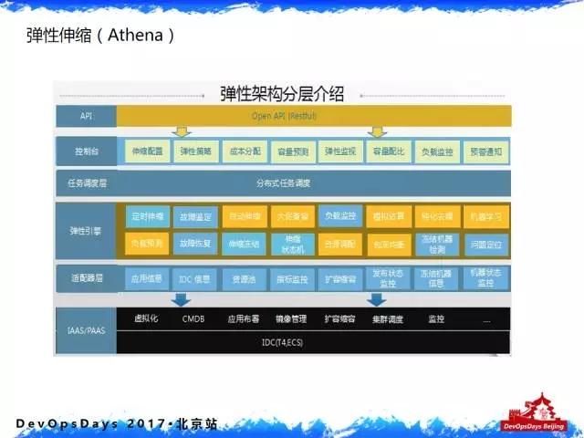 实战:阿里巴巴 DevOps 转型后的运维平台建设插图(10)