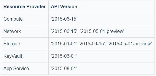 Azure Stack运维工具Azure Stack Tools的使用及实战插图(14)