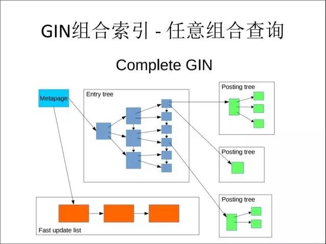 GIN组合索引