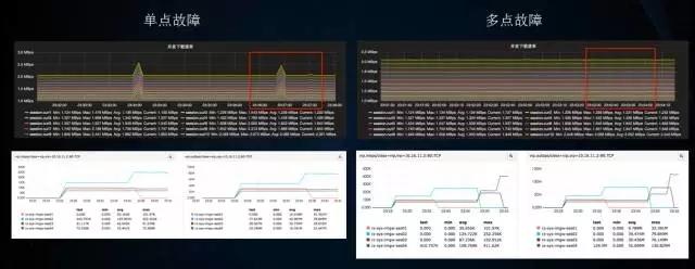 承载新美大3万台服务器的云计算基础运维插图(3)