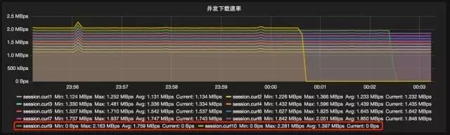 承载新美大3万台服务器的云计算基础运维插图(4)