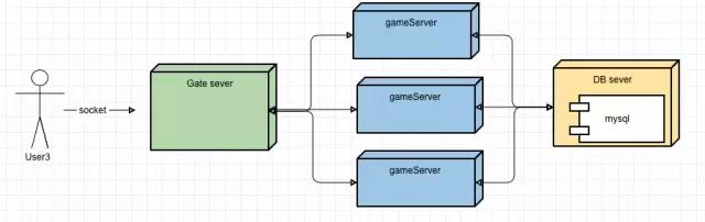 游戏服务器架构的演进简史插图(6)