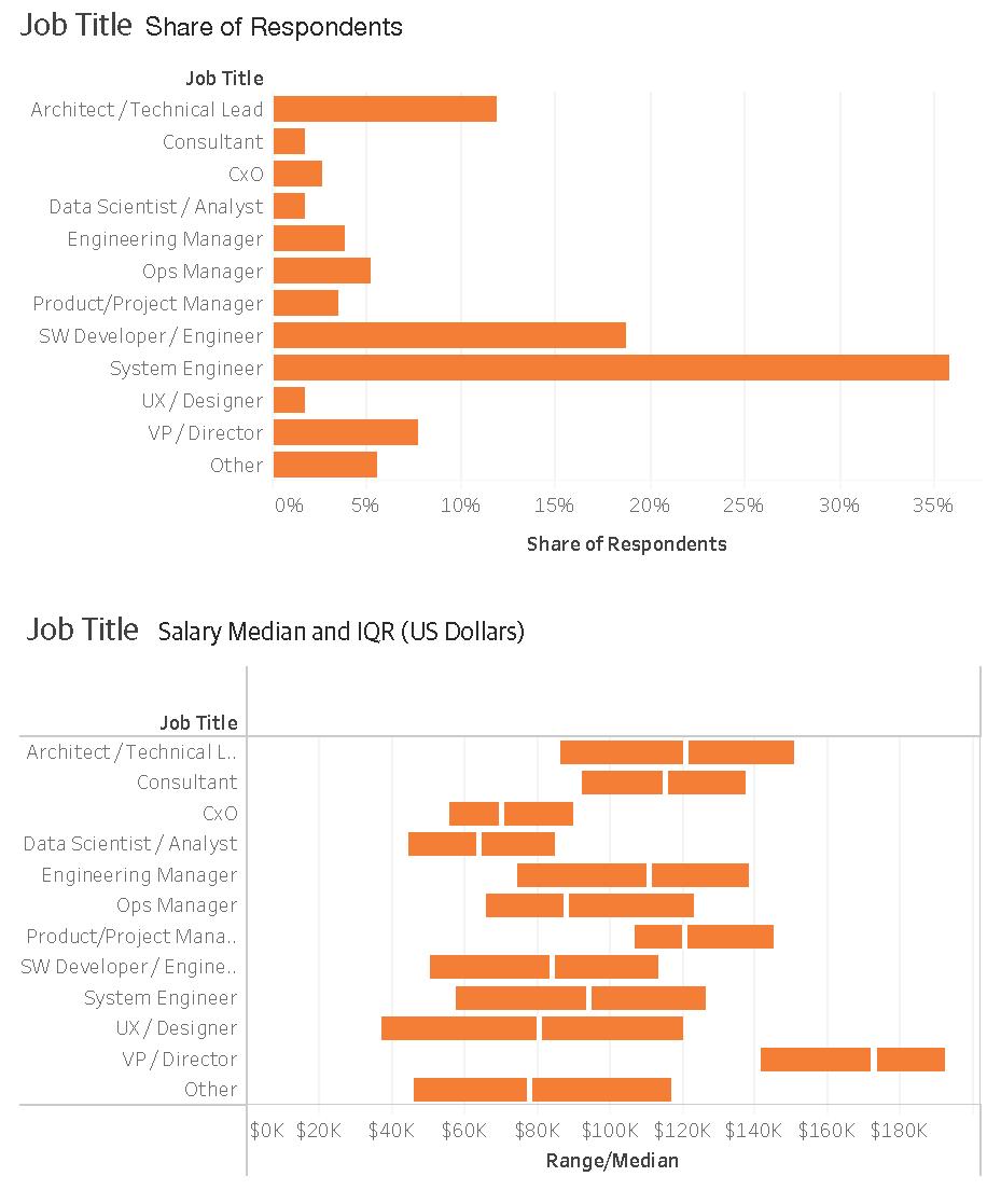 2017年运维薪水调查结果(海外版)插图(18)