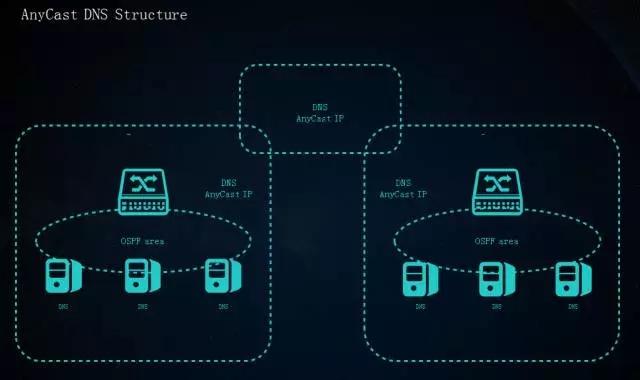承载新美大3万台服务器的云计算基础运维插图(7)