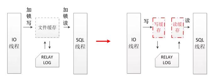 SQL线程