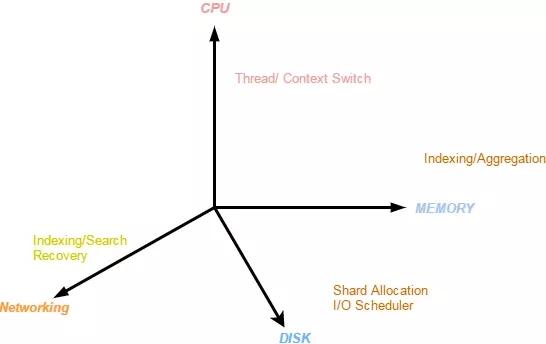 携程机票大数据架构最佳实践插图(11)