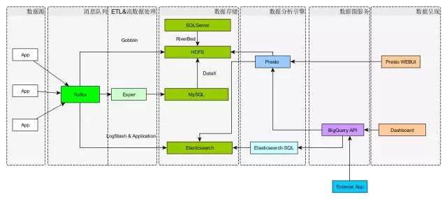 携程机票大数据架构最佳实践插图(18)