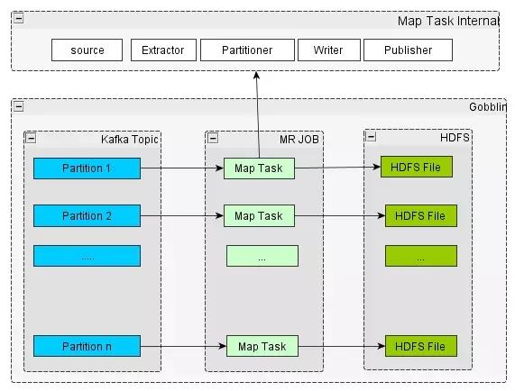 携程机票大数据架构最佳实践插图(2)