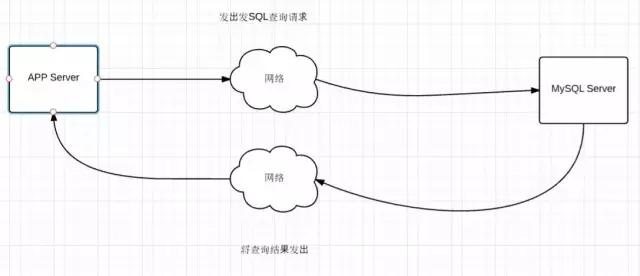简单SQL也很慢?数据库端到端性能问题的解决思路探讨插图(4)