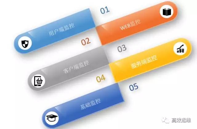 腾讯业务监控的修炼之路插图(3)