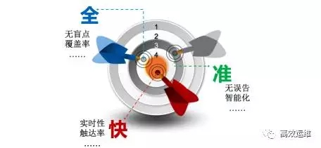 腾讯业务监控的修炼之路插图(4)