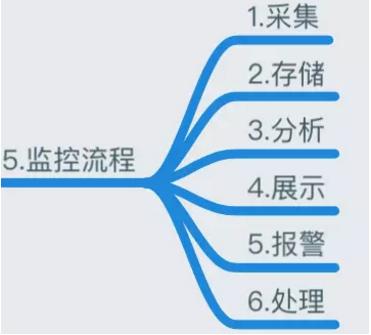 运维必知必会的监控知识体系全梳理插图(4)