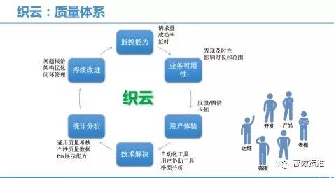 腾讯业务监控的修炼之路插图(7)