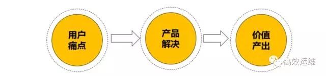 运维不迷茫,腾讯运维工程师转型升级之路插图(3)