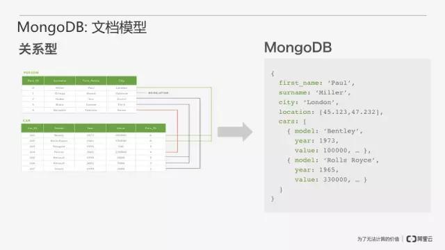 从零开始搭建MongoDB数据库即服务插图(9)