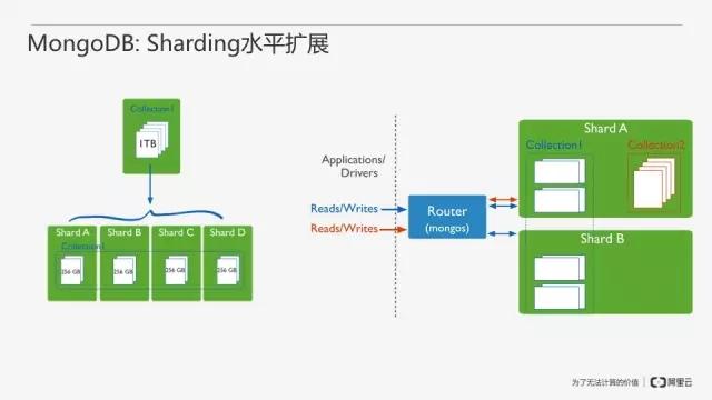 从零开始搭建MongoDB数据库即服务插图(11)