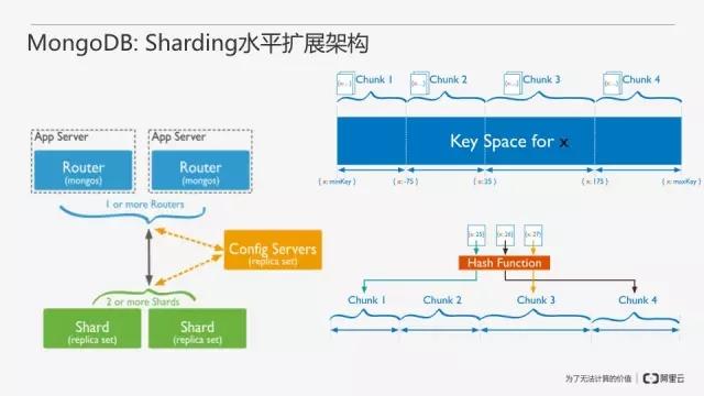 从零开始搭建MongoDB数据库即服务插图(12)