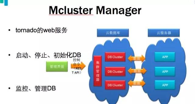 揭秘乐视MySQL数据库架构与运维实践插图(14)