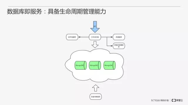 从零开始搭建MongoDB数据库即服务插图(19)