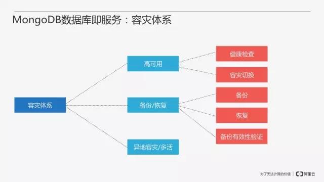 从零开始搭建MongoDB数据库即服务插图(20)