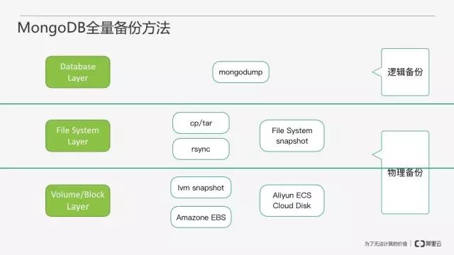 从零开始搭建MongoDB数据库即服务插图(23)