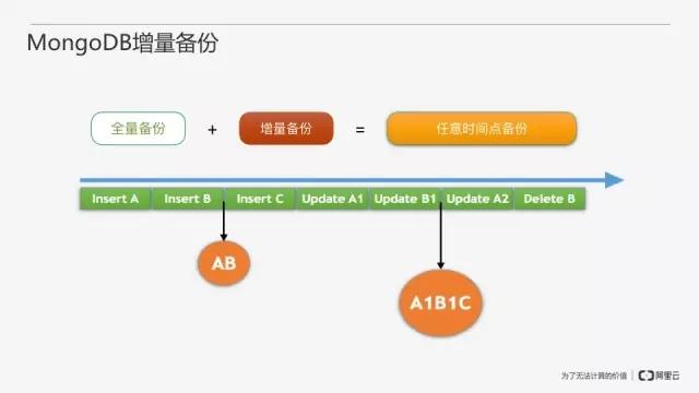 从零开始搭建MongoDB数据库即服务插图(25)