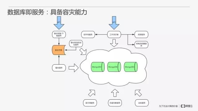 从零开始搭建MongoDB数据库即服务插图(26)